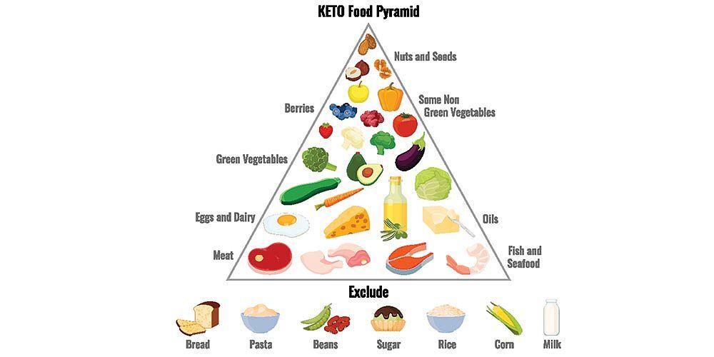 Ketonová pyramida - Shutterstock