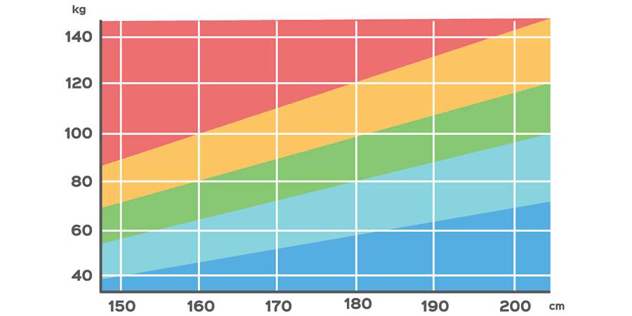 BMI tabulka